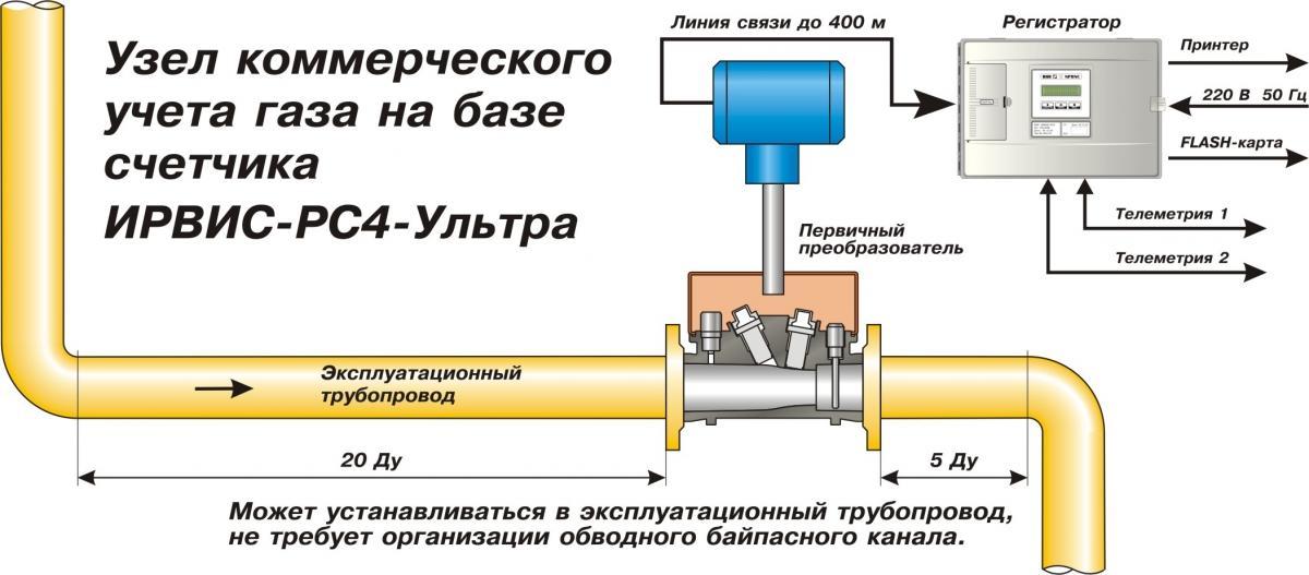 узел учета расхода газа ирвис