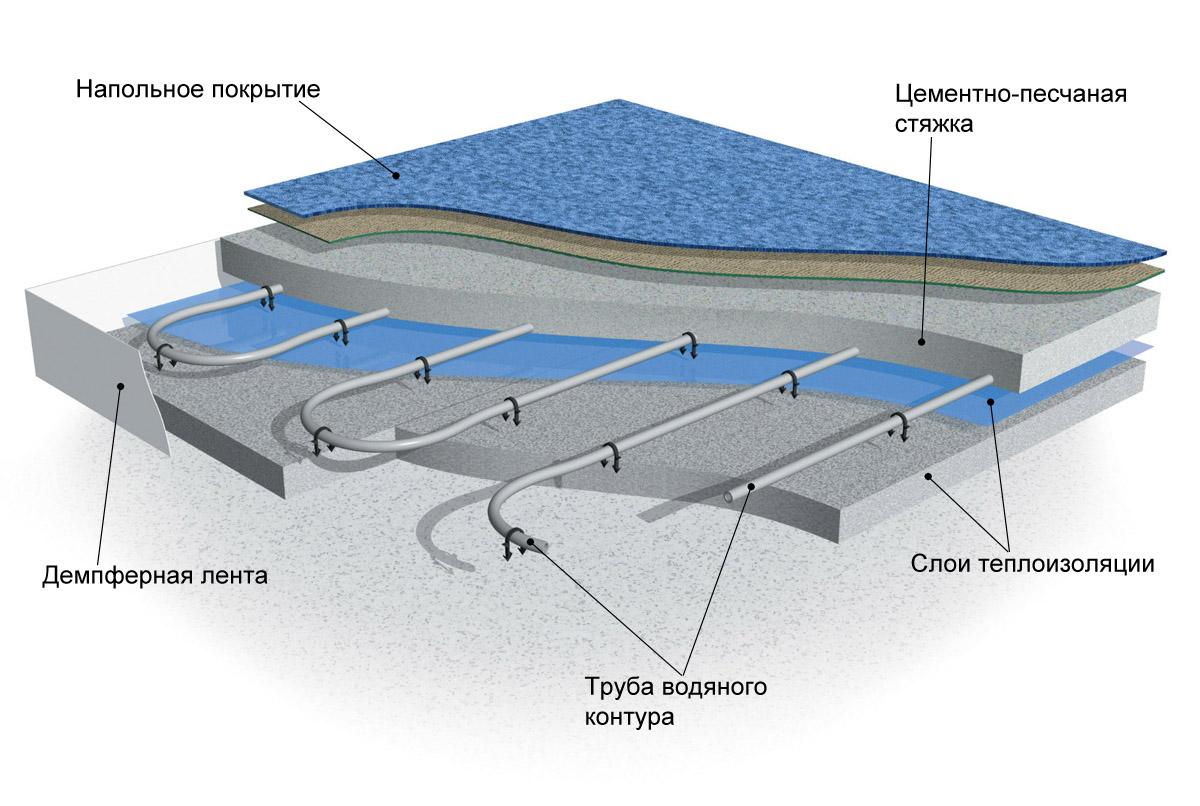 Инструкции по монтажу водяного теплого пола