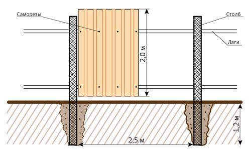 герметизация бетонной крыши