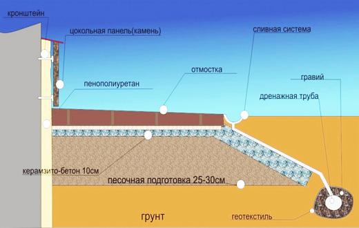 Как утеплить цоколь фундамента пенополистиролом - Технология утепления цоколя снаружи своими руками Строим вместе дом своими рук