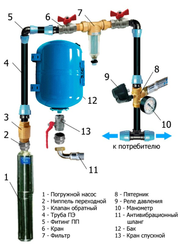 Водопровод в доме из скважины своими руками схема