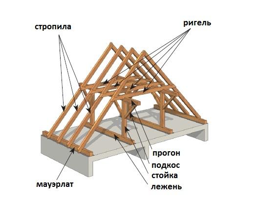 Крыша своими руками - Самодельные