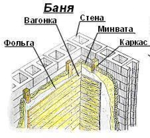 Утепление кирпичной бани - стены и потолок